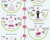 wedding-planning-timeline-in-43-steps