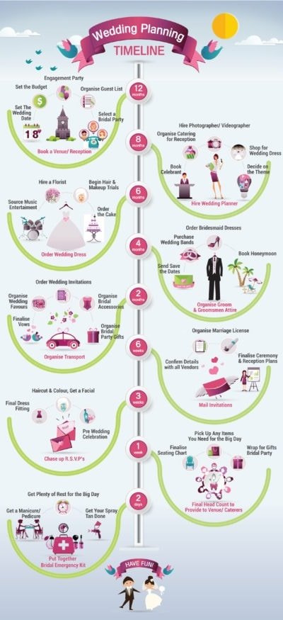 wedding-planning-timeline-in-43-steps